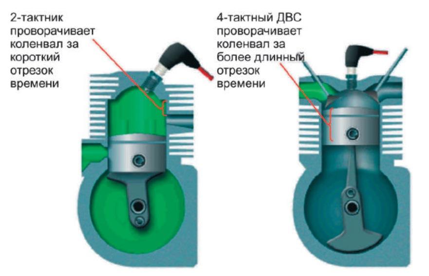 сравнение 2-тактного и 4-тактного двигателей по создаваемому крутящему моменту