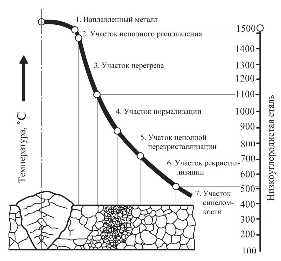 Структура металла шва и околошовной зоны после сварки оплавлением