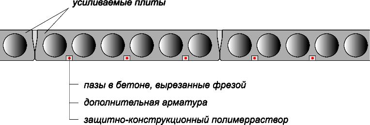 Установка дополнительной арматуры на полимеррастворе