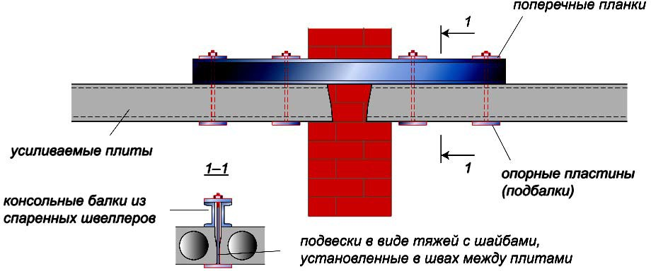 Установка сверху двухконсольных разгружающих балок
