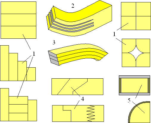Виды клеевых соединений брусковых элементов