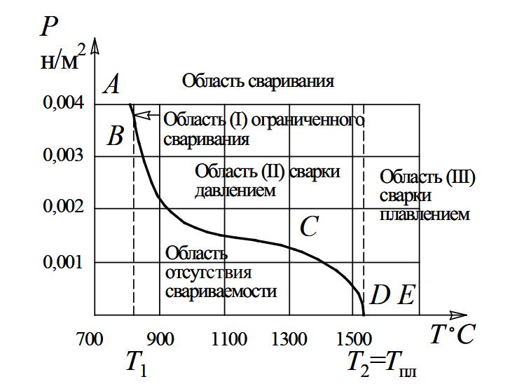 Зависимость между температурой и давлением, необходимыми для сварки технически чистого железа