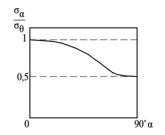 Зависимость σα/σθ от угла формовки