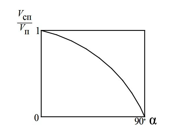 Зависимость VСП/VП от угла формовки