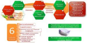 Система ХАССП – контроль безопасности