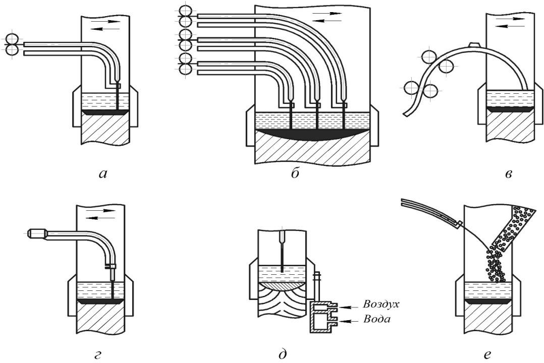 Электрошлаковая сварка проволочными электродами