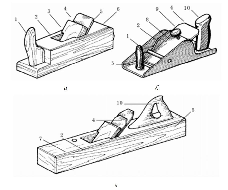 Элементы строгального инструмента
