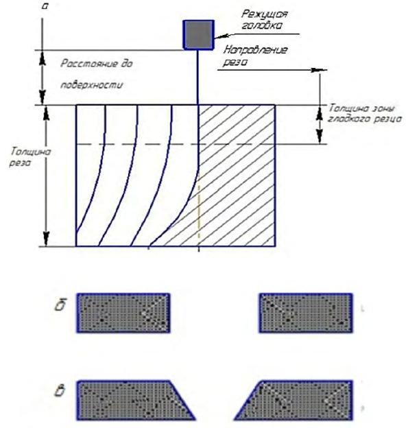 Форма струи в направлении движения головки