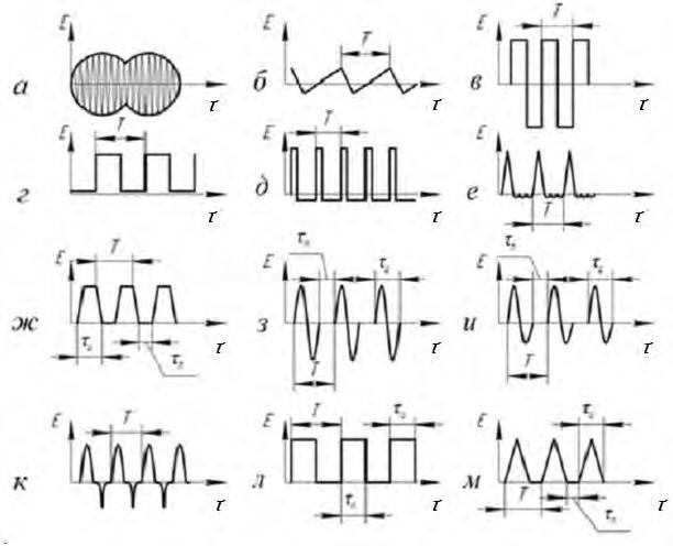 Формы электрических импульсов