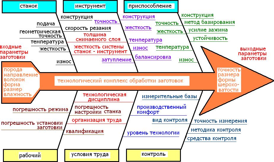 геометрические параметры заготовок