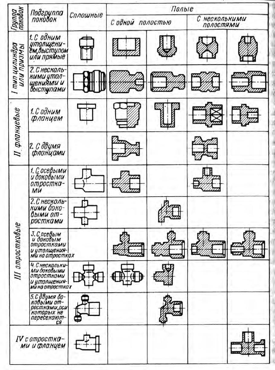 Классификация поковок, штампуемых на многоплунжерных прессах