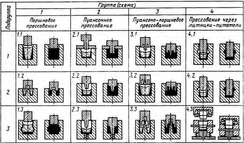 Классификация схем кристаллизации под давлением