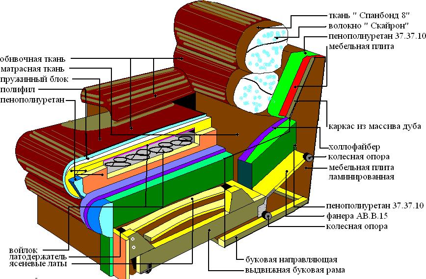Конструкция мягкой мебели