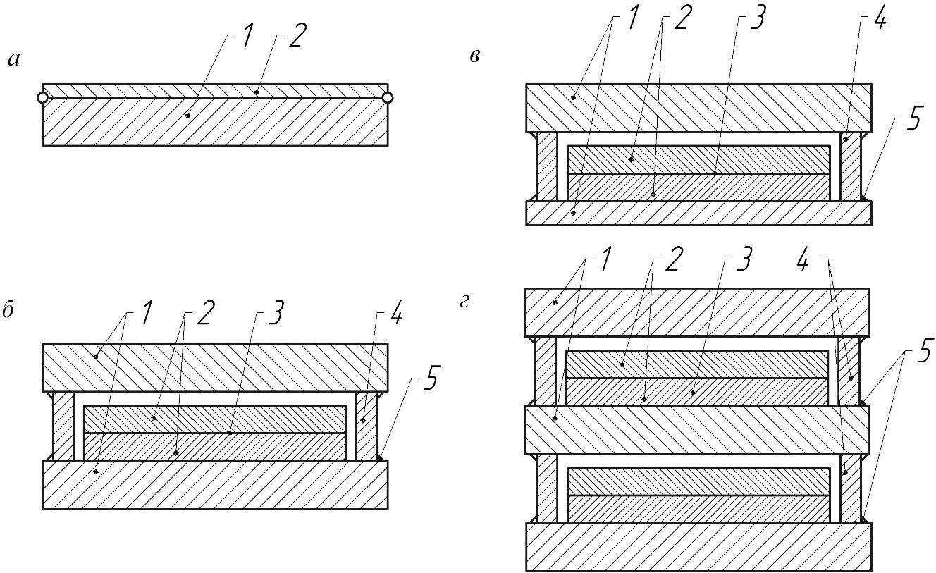 Конструкция одинарного, двойного симметричного, двойного несимметричного и тройного пакетов