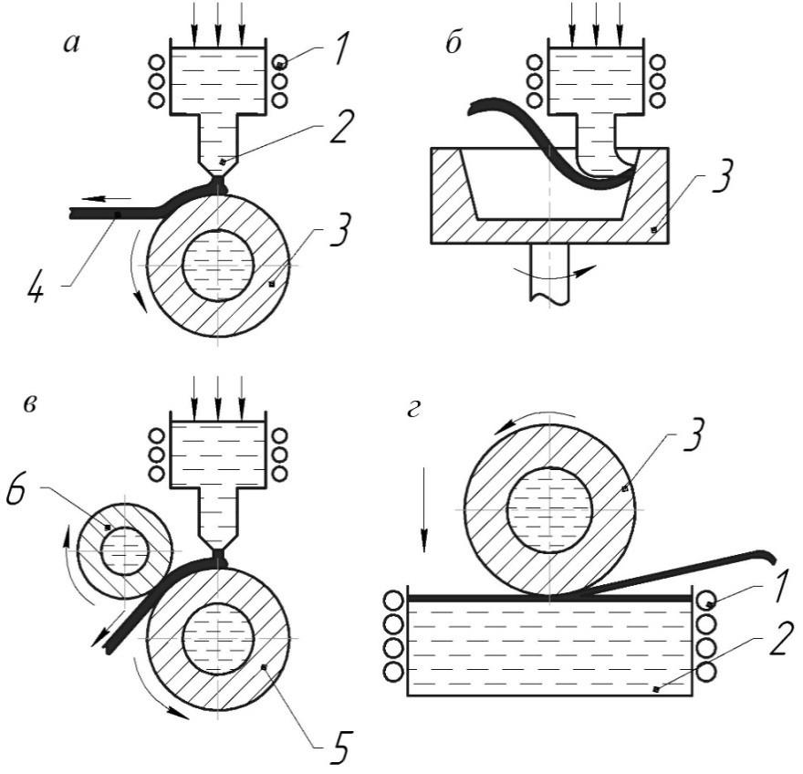 Методы получения аморфной ленты закалкой расплава