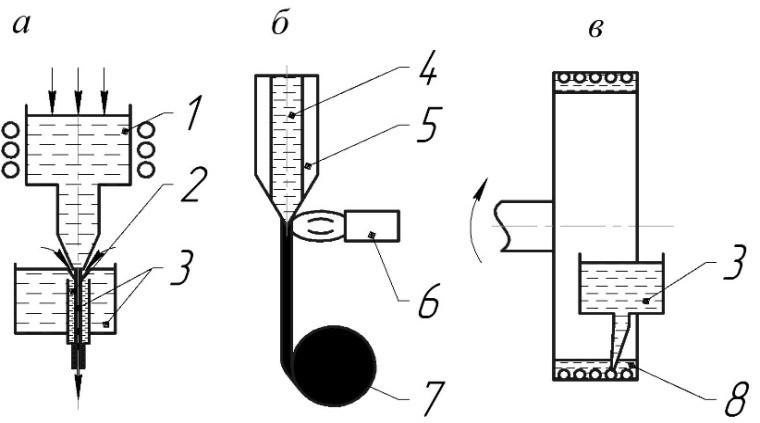 Методы получения тонкой проволоки закалкой расплава