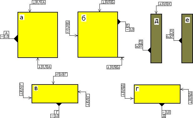 Обозначение формы, расположения поверхностей и баз