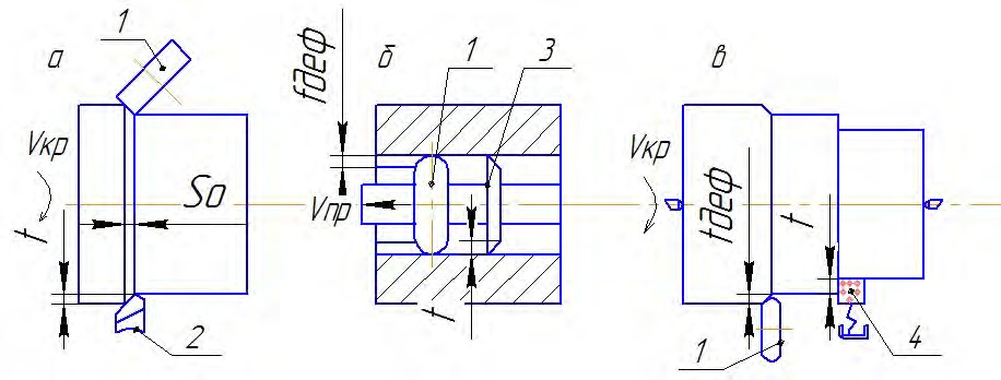 обработка с опережающим пластическим деформированием