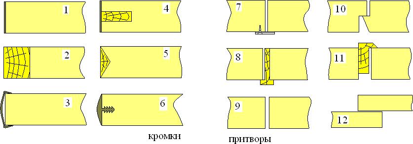 Оформление кромок щитовых элементов и притворов дверок