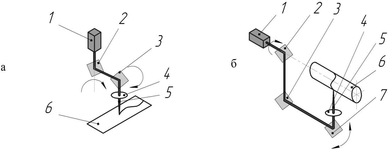 передача излучения при переменном направлении оптического тракта