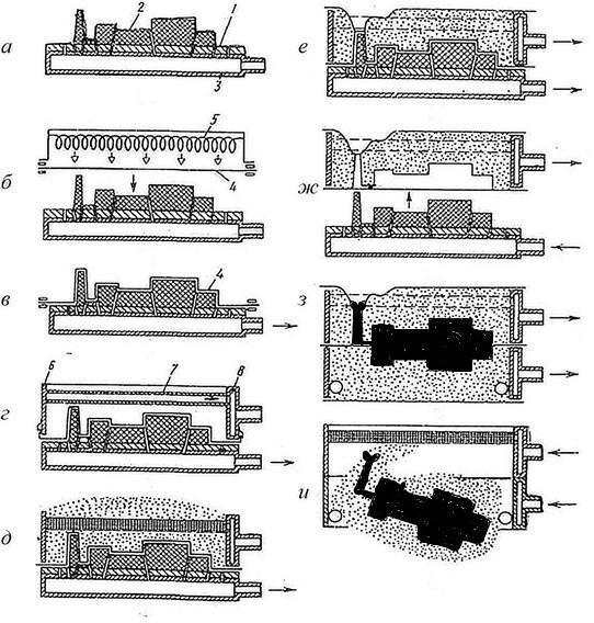Последовательность операций при вакуумной формовке