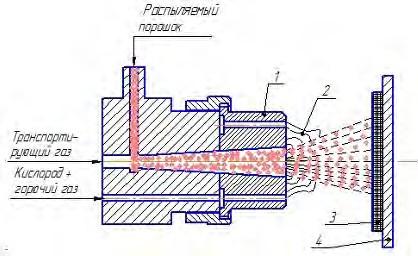 Принципиальная схема газопламенного напыления