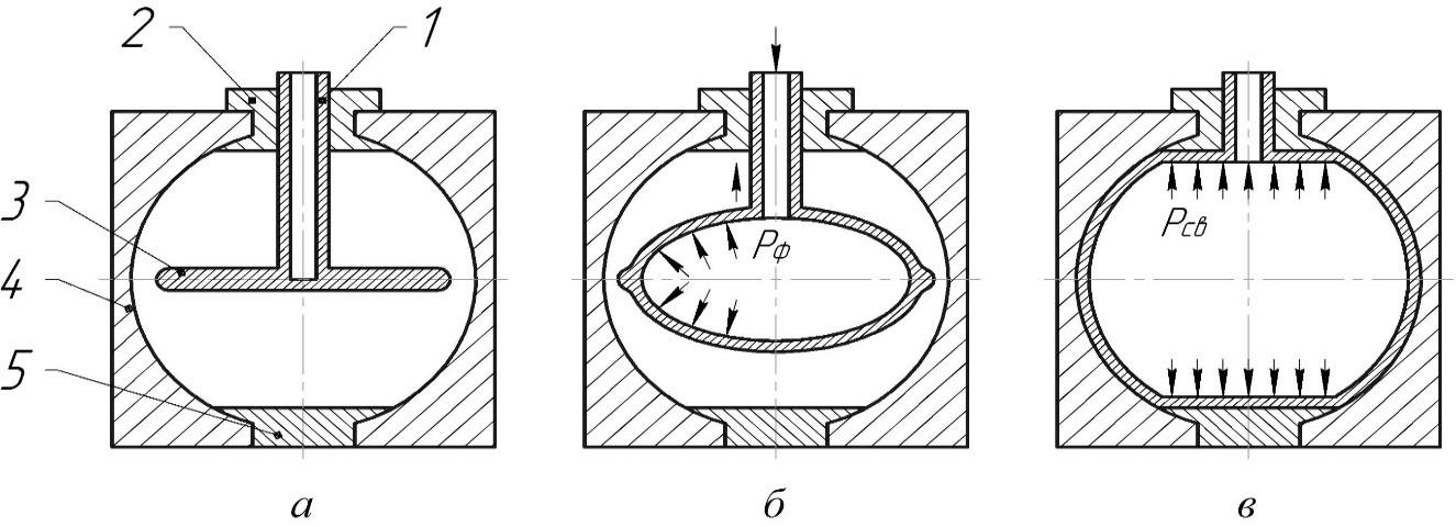 Схема изготовления шаровых баллонов методом СПФ/ДС