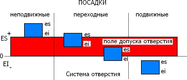 Схема образования посадок в системах отверстия и вала
