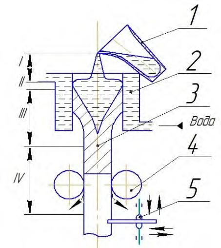 Схема получения отливок при непрерывном литье на вертикальных установках