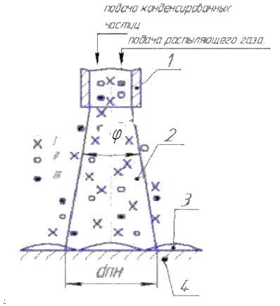 Схема процесса газотермического напыления