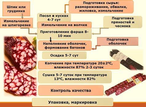 схема производства сырокопченых колбас