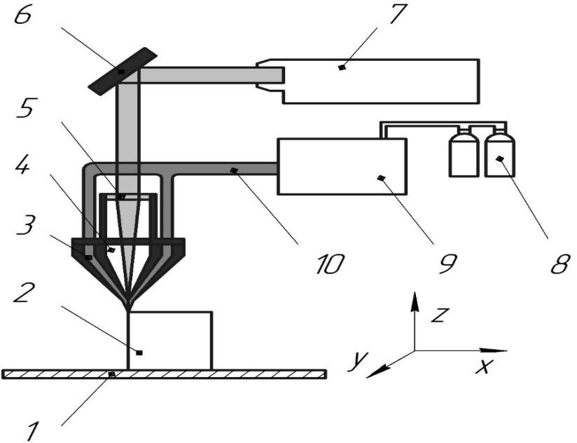 Схема установки для послойного спекания порошковых материалов