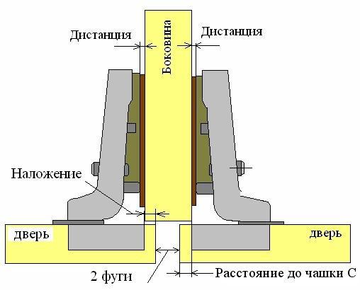 Схема установки средних дверок корпусной мебели