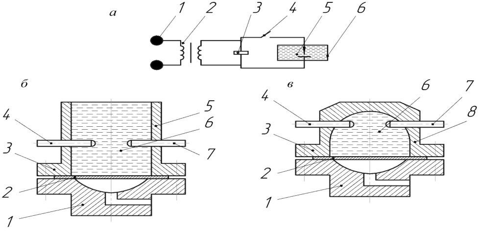 Схемы электрогидроимпульсной штамповки