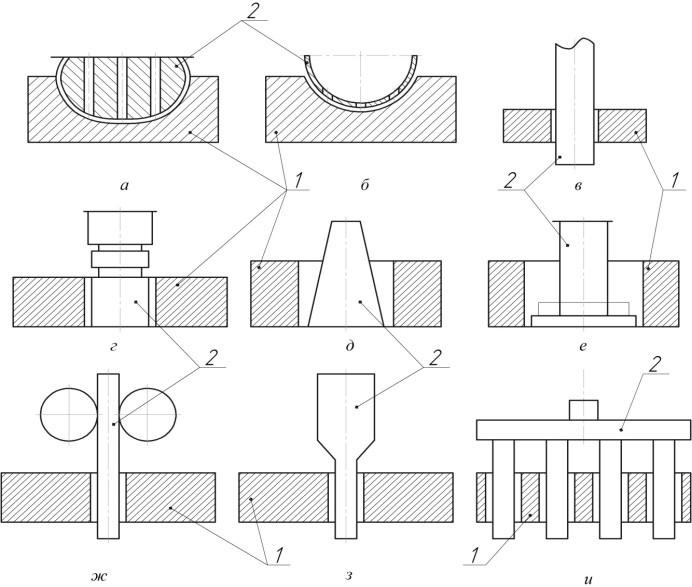 Схемы формообразующих поверхностей электродовинструментов