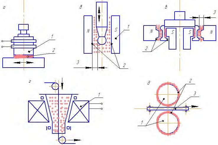 Схемы магнитно-абразивной обработки порошком