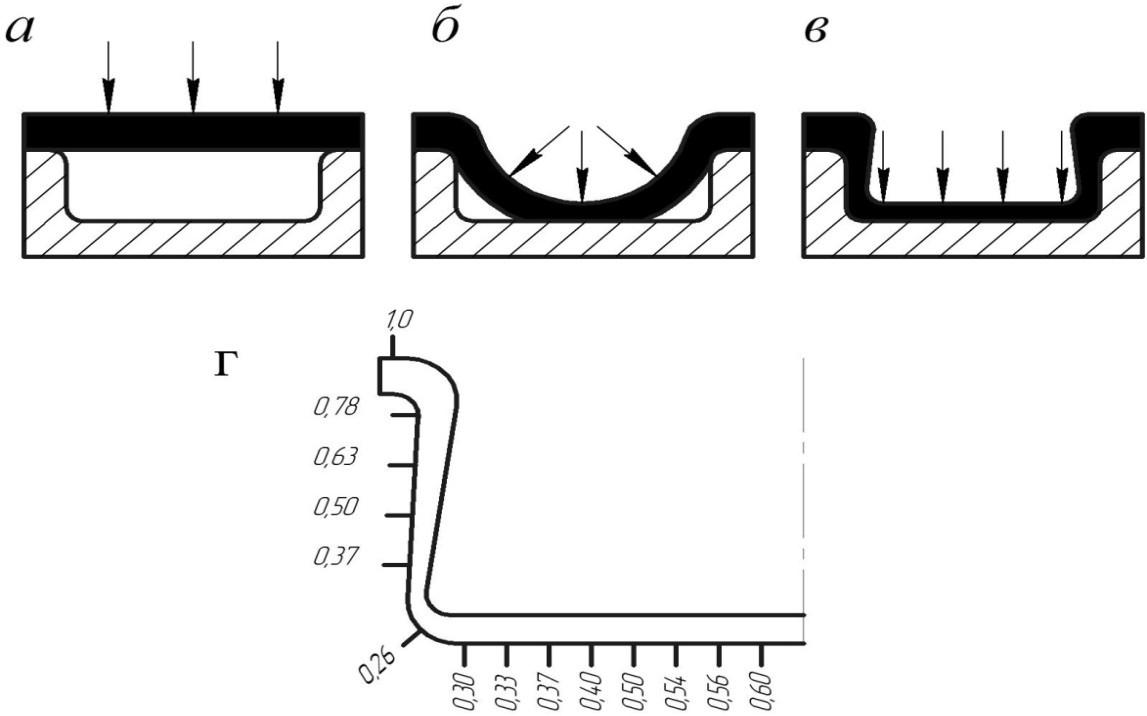 Схемы негативной формовки