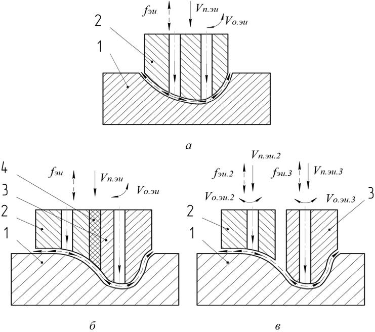 Схемы объёмного копирования