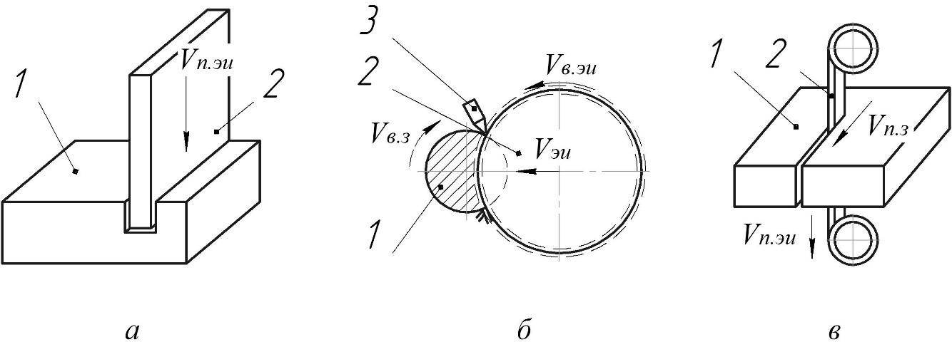 Схемы отрезки плоским электродом