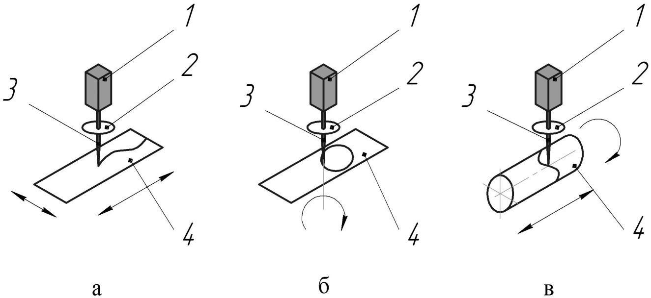 Схемы передачи излучения при постоянном направлении оптического тракта