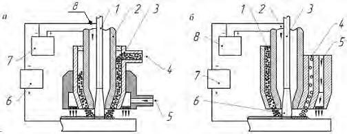 Схемы плазменной наплавки с вводом присадочного порошка в дугу плазмотрона