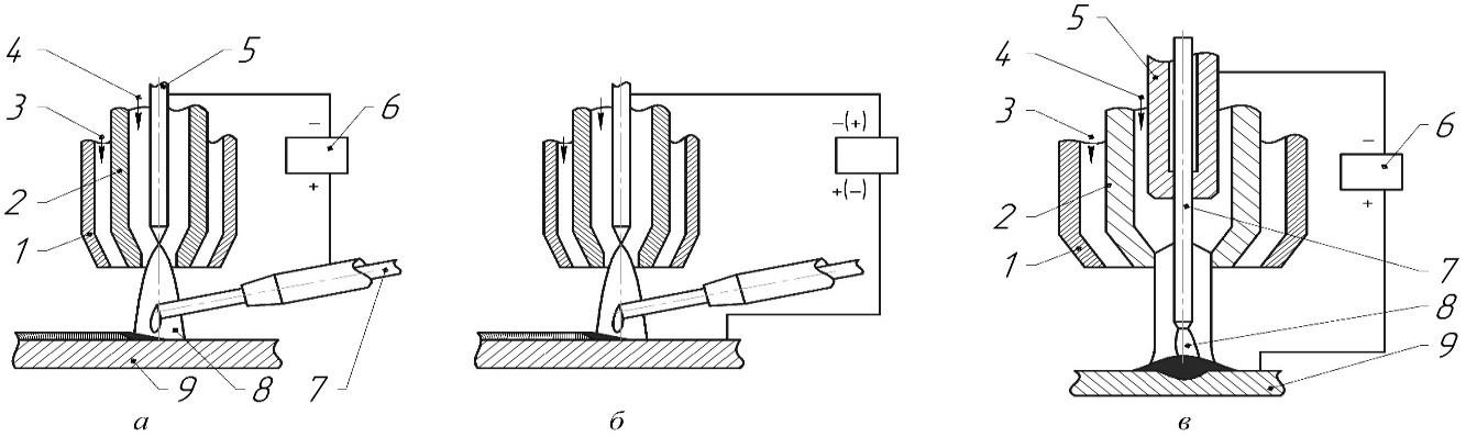 Схемы плазменной наплавки