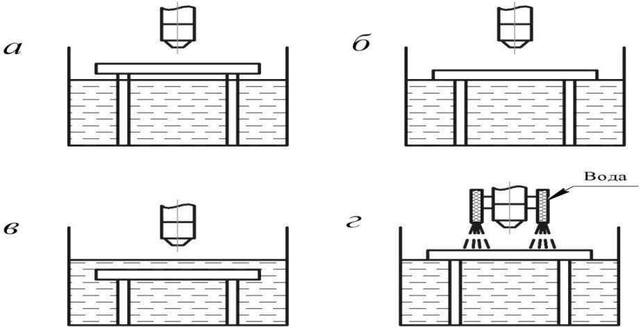 Схемы плазменной резки с водяной защитой