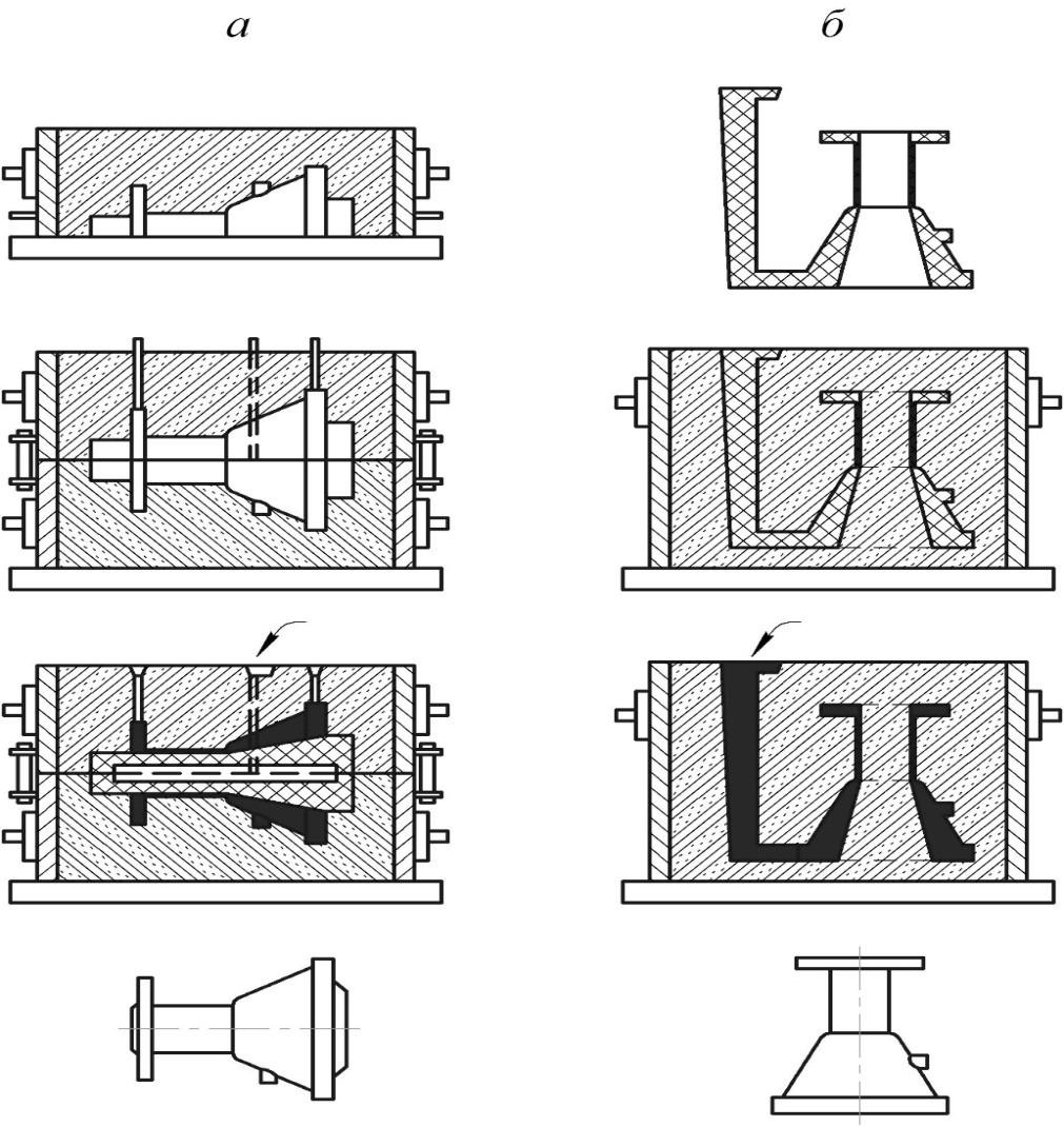 Схемы процессов получения отливок