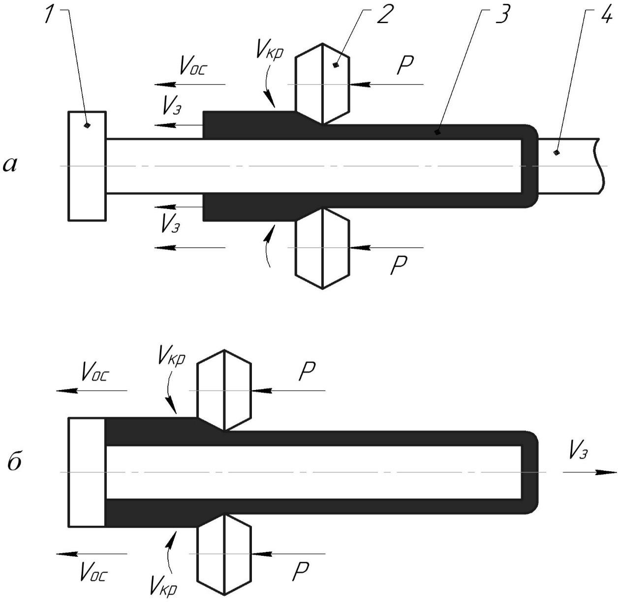 Схемы прямого и обратного способов ротационной вытяжки