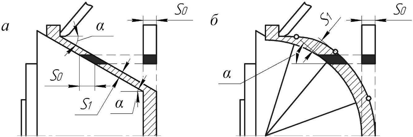 Схемы ротационной вытяжки с утонением конического и сферического изделий
