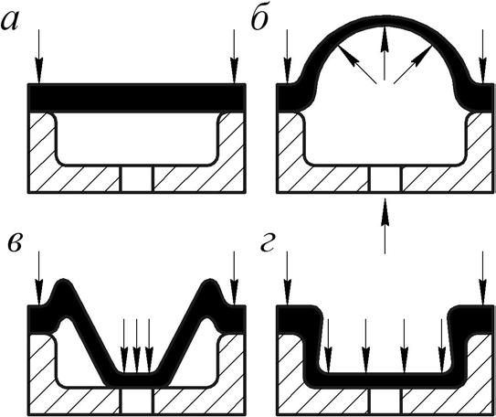 Схемы стадий реверсивной формовки