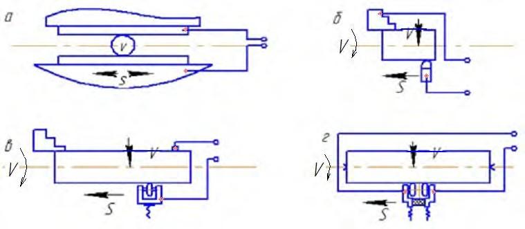 Способы подвода электрического тока
