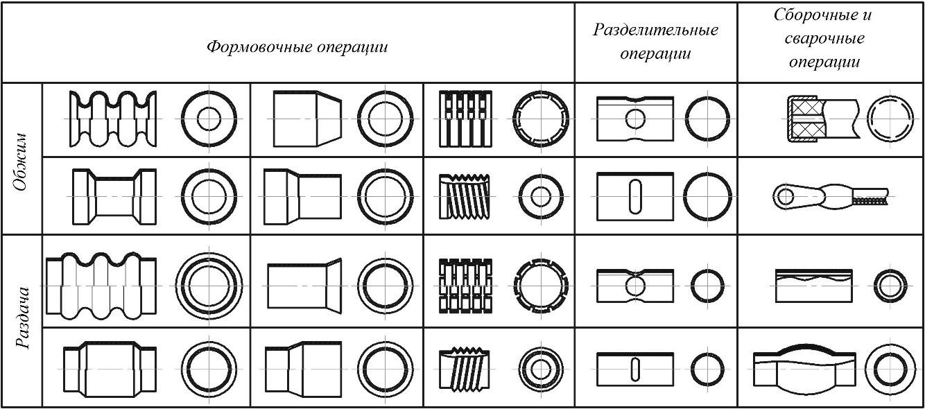 Технологические операции, выполняемые по схемам «Обжим» и «Раздача»