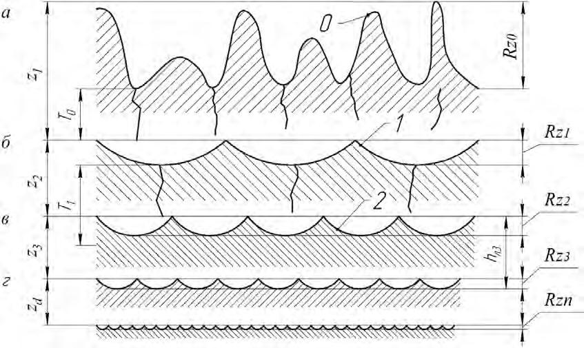 Электроэрозионная обработка материалов. Виды, свойства, характеристики
